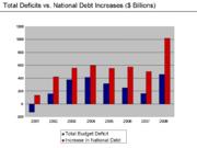 Deficits vs. Debt Increases - 2008
