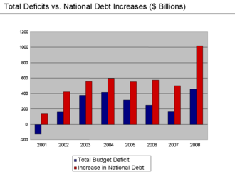 U.S. deficit and debt increases 2001-08 Deficits vs. Debt Increases - 2008.png