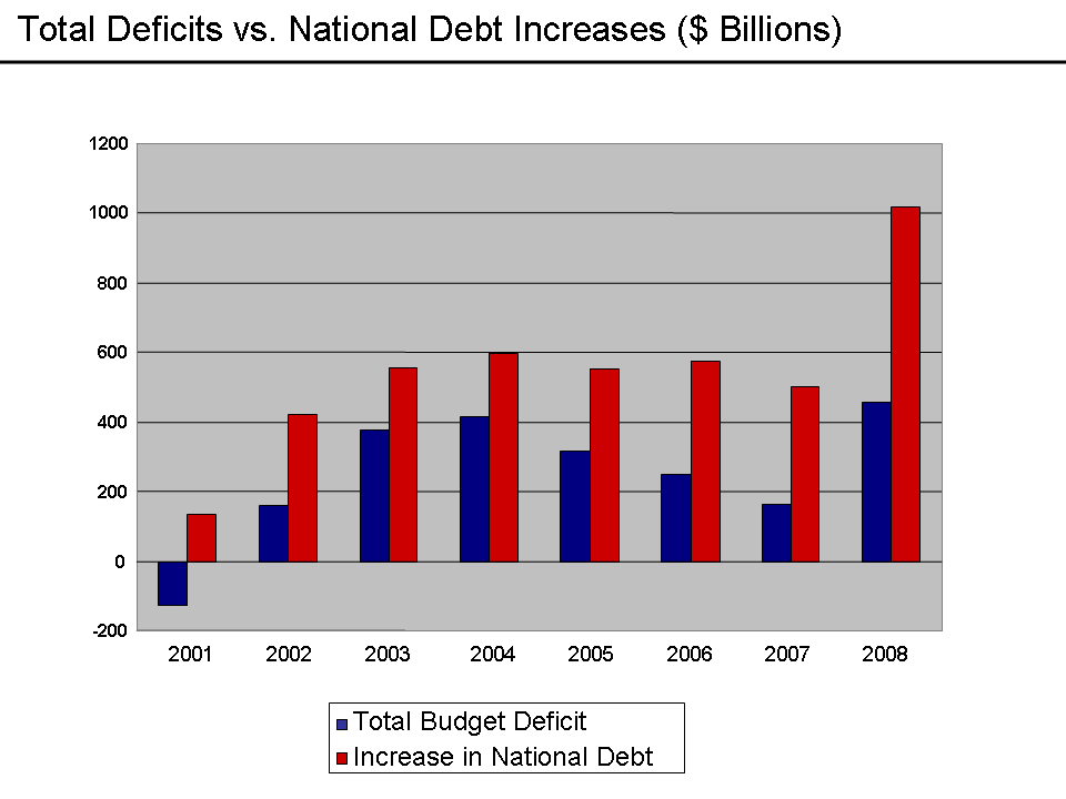 Deficits vs. Debt Increases - 2008