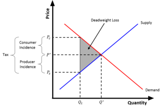 Tax wedge - Graph of a tax wedge, showing consumer and producer incidence.