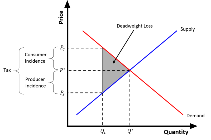 Deadweight loss of taxation example