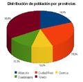 Distribucion poblacion por provincias CLM 2012.PNG