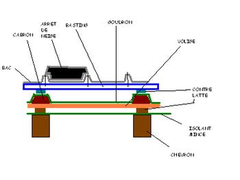 schema toiture bac acier. Black Bedroom Furniture Sets. Home Design Ideas