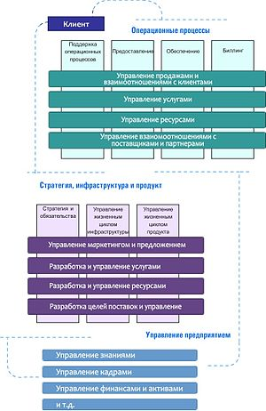Business Process Framework (eTOM) - Three levels of eTOM (text in Russian).