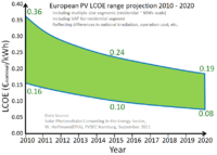 Projection of levelized cost for wind in the U.S. (left) and solar power in Europe[104][105]