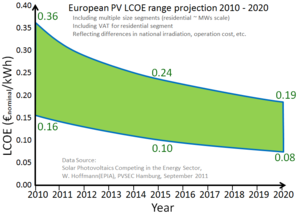 Cost of electricity by source - Image: EU PV LCOE Projection