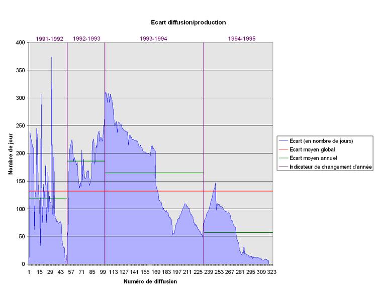 File:Ecart diffusion.production.PNG