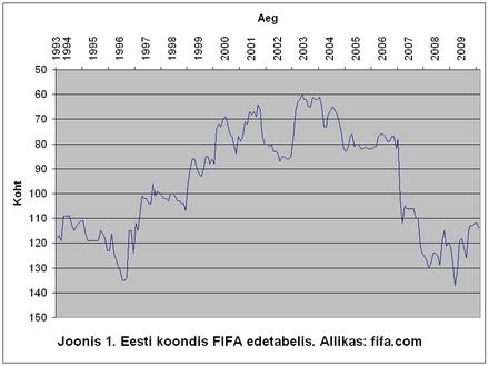 bb6383cd9ff Eesti tõus FIFA edetabelis algas islandlase Teitur Þórðarsoni ametiajal