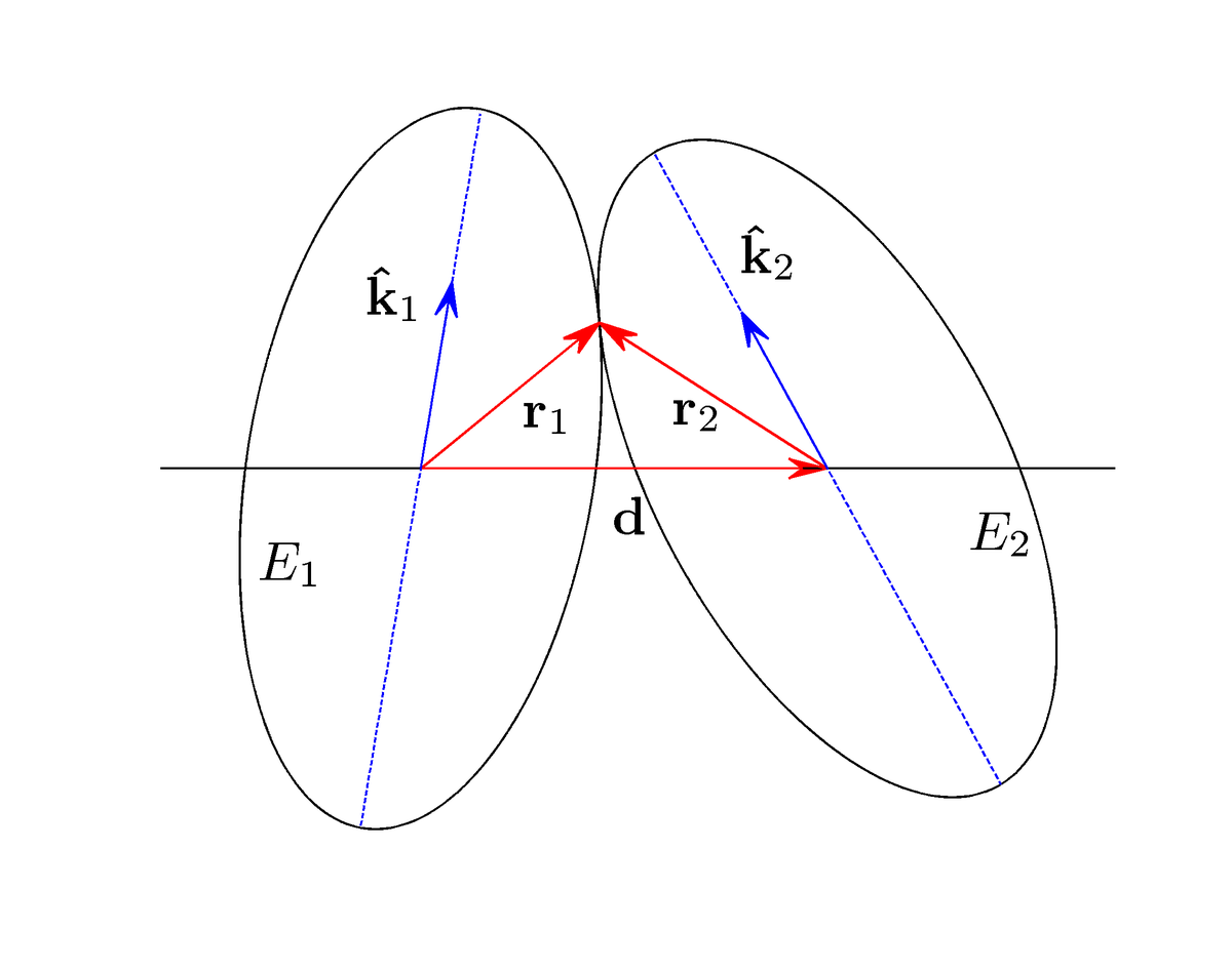 Distance Of Closest Approach Of Ellipses And Ellipsoids