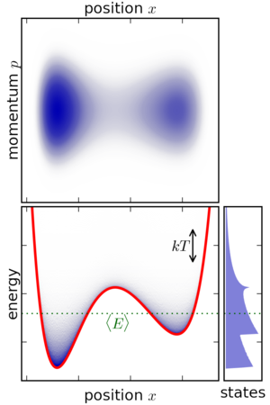 Canonical ensemble - A canonical ensemble for this system, for the temperature shown. The states are weighted exponentially in energy.