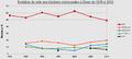 Evolution du vote aux élections communales à Dison de 1976 à 2012.png