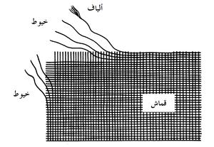 علم النسيج الكاتب Jmlbsyv علم النسيج علم النسيج بالإنجليزية Textile Science هو دراسة بنية و أداء المواد النسيجية و يتضمن فحص الألياف الوحدة الأساسية لجميع المواد النسيجية و صناعة الخيوط من الألياف و طرق تركيب