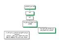 Family tree of Sheikh Mohamad Harfush2.pdf