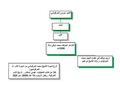 Family tree of Sheikh Mohamad Harfush2.pdf