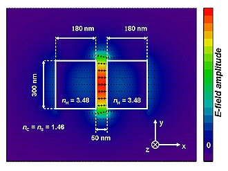 Slot-waveguide - E-field distribution of a 3D slot-waveguide. Major E-field component is parallel to the x-axis
