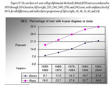 Fig 57 - men 4-yr college degrees.JPG