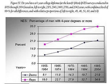 Fig 57 - men 4-yr college degrees