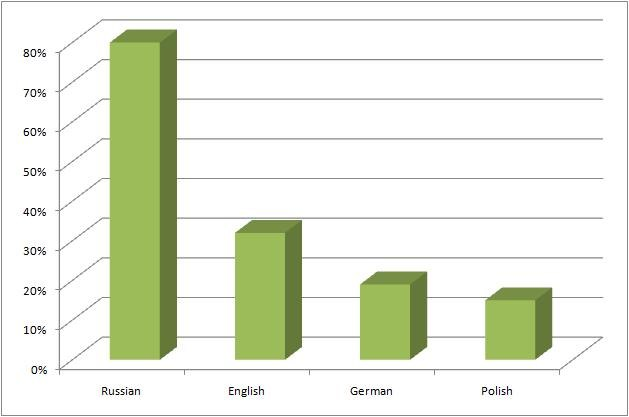 Foreign languages Lithuania