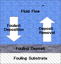 Fouling diagram.png