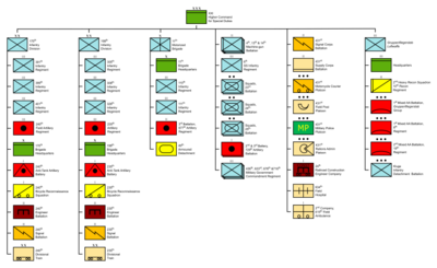 Structure of the Royal Danish Army, 9 April 1940