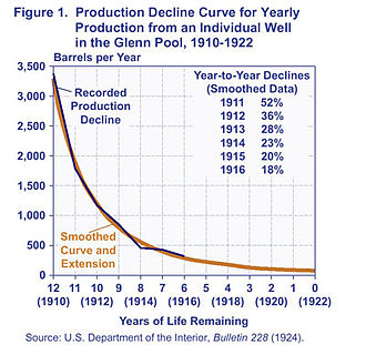 Oil reserves - Example of a production decline curve for an individual well