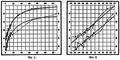 Gráficos publicados em 1912 no trabalho 25 variables in the Magellanic Clouds.png