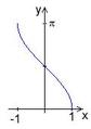 Graf arccos.png