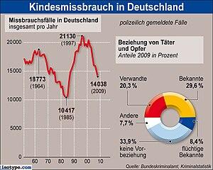 Deutsch: Fälle von sexuellem Missbrauch in Deu...