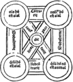 Gregor Reisch - Margarita philosophica - 4th ed. Basel 1517 - p. 083 detail - square of opposition - 1000ppi.png