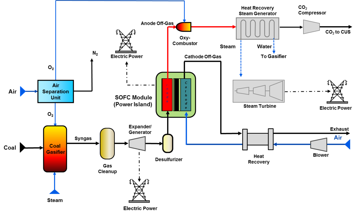 Integrated Gasification Fuel Cell Cycle Wikipedia