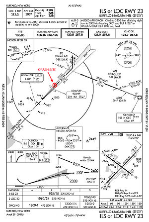 "Colgan Air Flight 3407 - FAA ILS/LOC approach plate to runway 23 at Buffalo Niagara International Airport (KBUF). The flight crashed (marked in red) near the locator outer marker (LOM) (identifier: ""KLUMP"") about five nautical miles from the threshold of Rwy 23."