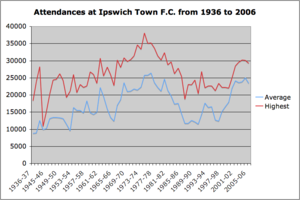 Graph of attendances at Portman Road since 1936