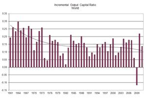 Incremental capital-output ratio - Image: Icor World