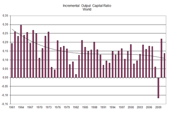Incremental capital-output ratio - Image: Icor World