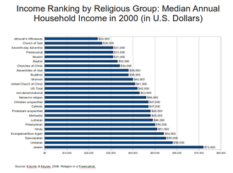 Wealth and religion - A chart illustrating income by religious grouping in the US in 2001