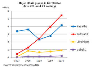 Kazakh Soviet Socialist Republic - Kazakhstan demographics 1897-1970. Major ethnic groups. Famines of 1920s and 1930s are marked with shades.