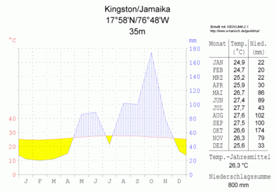 Diagrama climàtic de Kingston