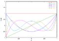 Legendre polynomials.png