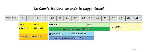 Scuola secondaria di primo grado in Italia