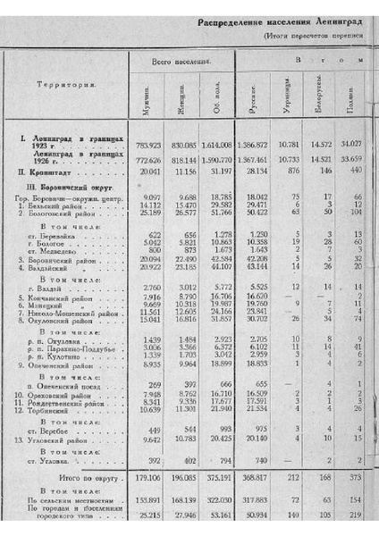 File:Leningrad 1926.pdf
