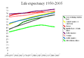 Life expectancy 1950-2005.png