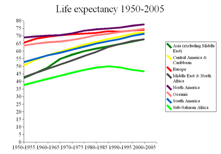 Life expectancy has been increasing and converging for most of the world. Sub-Saharan Africa has recently seen a decline, partly related to the AIDS epidemic. Graph shows the years 1950-2005. Life expectancy 1950-2005.png