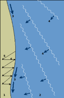 Longshore drift Sediment moved by the longshore current