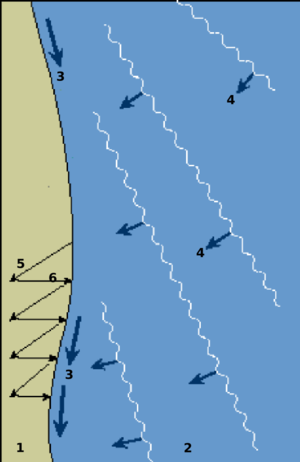 Longshore drift - Diagram demonstrating longshore drift 1=beach 2=sea 3=longshore current direction 4=incoming waves 5=swash 6=backwash