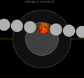 Lunar eclipse chart close-1903Apr12.png