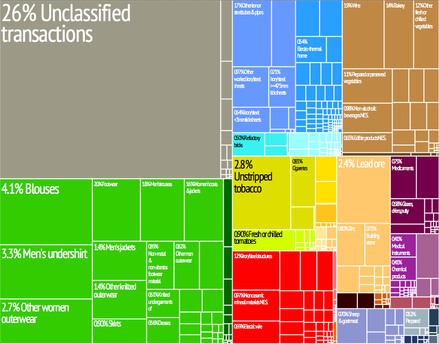Graphical depiction of North Macedonia's product exports. Macedonia treemap.png