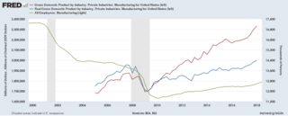 Manufacturing in the United States