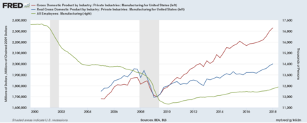 The US is manufacturing more than ever, but sector employment is stagnant after a long decline. Manufacturing GDP (nominal and real) and Manufacturing Employment.png