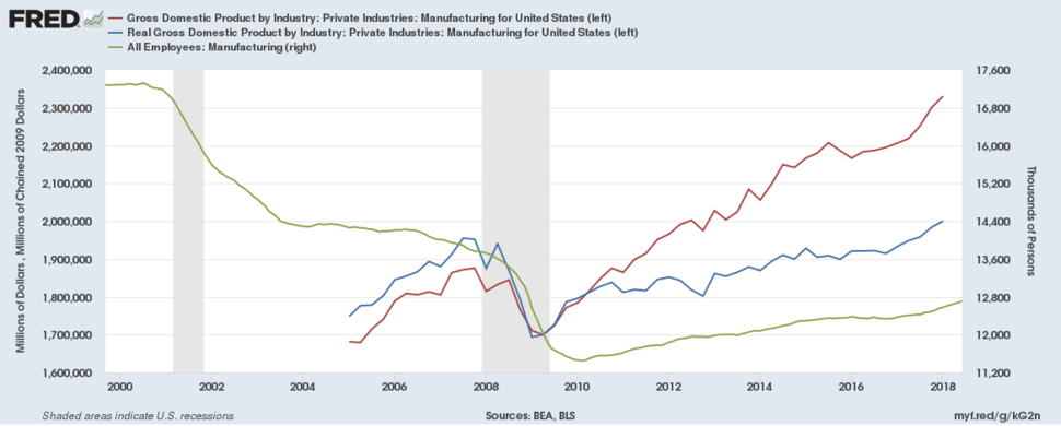 Manufacturing GDP (nominal and real) and Manufacturing Employment
