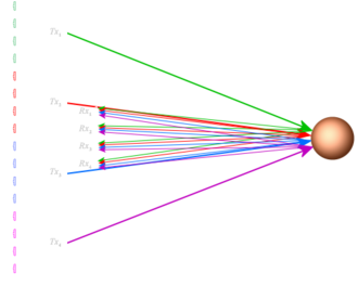 MIMO radar - In a MIMO system, the transmitting signals from the single transmitters are different. As a result, the echo signals can be re-assigned to the source. This gives an enlarged virtual receive aperture.